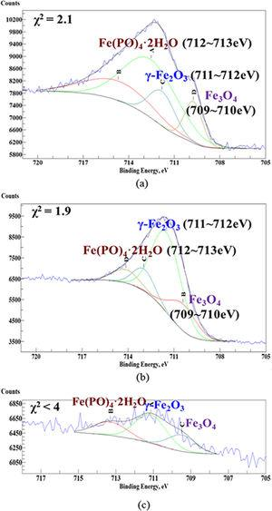 Fe 2p3/2 photoelectron spectra of the MC specimens polarized at (a) 0.43VSCE, (b) 1.1VSCE, and (c) 1.5VSCE in 1M NaH2PO4+0.1M H3PO4 solution.