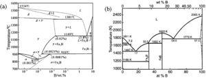 Fe-B phase diagram:(a) [28]; (b) [29].