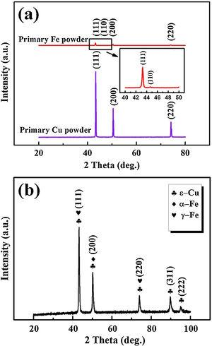 (a) The XRD patterns of primary Fe and Cu powders and (b) Cu88Fe12 immiscible coating.