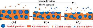 Schematic diagrams of Cu88Fe12 immiscible coating during the dry sliding wear test: (a) preferential wear of Cu-rich matrix, (b) shadow protection effect of Fe-rich particles on the Cu-rich matrix, (c) fracturing of Fe-rich particles.