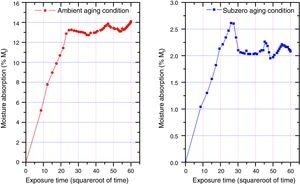 Water absorption behaviour of quasi-isotropic glass/epoxy laminate in ambient and sub-zero temperature-ageing conditions.