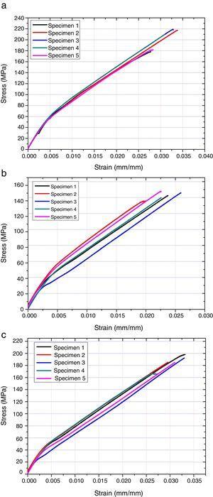 Stress–strain curve of (a) pristine, (b) ambient temperature and (c) sub-zero temperature aged specimen.