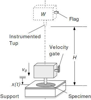 The principle of drop weight for low velocity impact testing.