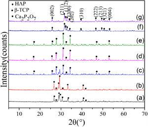 XRD patterns of HAP powder synthesized at different pHs: (a) pH=5.0, (b) pH=6.0, (c) pH=7.0, (d) pH=8.0, (e) pH=9.0, (f) pH=10.0 and (g) pH=11.0.