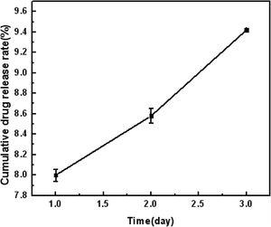 The cumulative alendronate sodium release rate of mesoporous HAP powder.