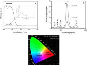 (a) Excitation spectra of samples, (b) emission spectra of samples excited by 230nm and (c) corresponding CIE diagram revealing the visible color output.