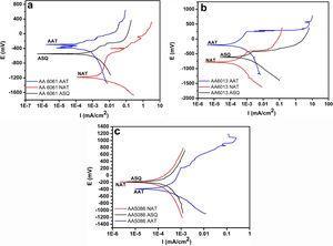 The potentiodynamic polarization curves of (a) AA6061 alloy, (b) AA6013 alloy and (c) AA5086 alloy.