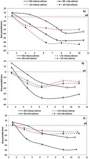 Zeta potential of (a) Ilmenite, (b) Olivine-pyroxene, and (c) Tremolite-clinochlore as a function of pH before and after surface dissolution in the presence of KCl (2×10−3mol/L) and KCl+NaOl (3.65×10−4mol/L sodium oleate and 2×10−3mol/L KCl) (BS: surface dissolution and AS: after surface dissolution, (dissolution time: 10min, acid concentration: 7.5%,).