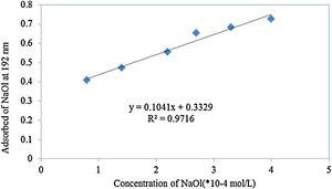 Calibration curve for absorbance versus concentration of the NaOL.