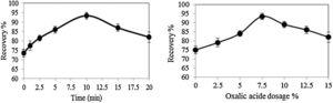 Effect of surface dissolution as a function of (a) time and (b) acid concentration on the ilmenite flotation recovery (sodium oleate: 3.65×10−4mol/L, pH=6–6.5)