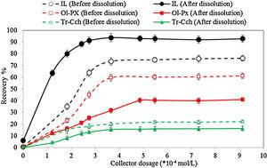 Effect of surface dissolution on the flotation recovery of Il, Ol-Px and Tr-Cch as a function of sodium oleate dosage (pH=6.3, surface dissolution time: 10min, concentration of acid: 7.5%).