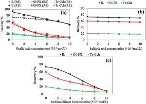Effects of (a) oxalic acid, (b) sulfuric acid and (c) sodium silicate as pH regulator and depressant agents on the flotation recovery of purified samples before and after surface (pH=6–6.5 and sodium oleate: 3.65×10−4mol/L).