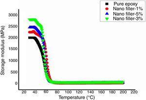 E′ of nano OPEFB/epoxy nanocomposites.