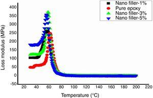 E″ of nano OPEFB/epoxy composites.