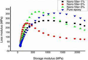 Cole–Cole plot of nano OPEFB/epoxy composites.