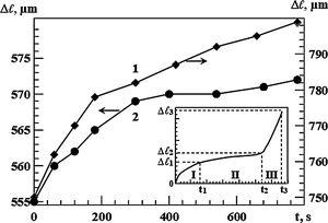 Aluminum alloy creep curves taken at a load P=170N at room temperature: 1, sample preexposure to static MF B=0.7T for 30min; 2, unexposed sample. Inset: a schematic of strain time dependence (creep curve) conventionally divided into three creep stages.