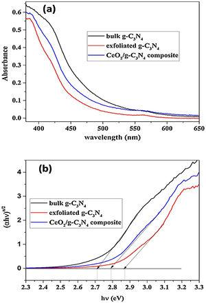 (a) UV–vis absorption spectra of the synthesized material and (b) (αhν)n/2 vs hν of bulk g-C3N4, exfoliated g-C3N4 and CeO2/g-C3N4 composite.