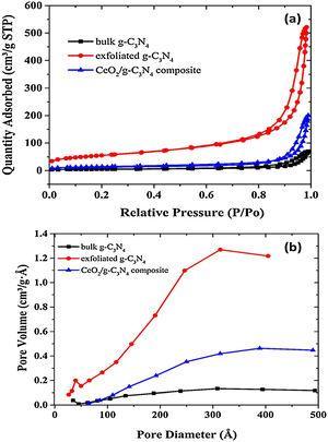 (a) N2 adsorption-desorption isotherms of g-C3N4, exfoliated g-C3N4 and CeO2/g-C3N4 composite and (b) Barrett–Joyner–Halenda (BJH) curves.