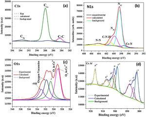 High resolution deconvoluted XPS spectra of CeO2/g-C3N4 composite (a) C1s, (b) N1s, (c) O1s and (d) Ce 3d.