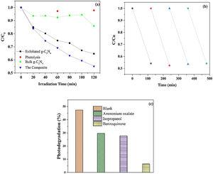 (a) Degradation of diuron with bulk, exfoliated and CeO2/g-C3N4 composite. (b) Reusability of CeO2/g-C3N4 composite sample. (c) Photocatalytic activity of CeO2/g-C3N4 composite in the presence of scavengers.