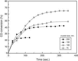 Effect of crystal size of iron oxide nano-particles on the catalytic oxidation of CO at 300AoC (Copyright permission number 4513540034058)[5].