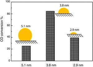 Effect of crystal size on CO conversion % (Copyright (2014) American Chemical Society) [110].
