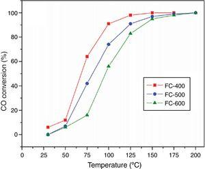 """Effect of calcination temperature on CO oxidation over FeŸ_""""Co catalyst (Copyright permission number 4513540812039)[122]."""