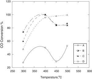 """The relation between oxidation temperature and CO oxidation extent over (Copyright (2014) international journal of advanced reseach) [53]: (A) CuOY_""""Fe2O3&#59; (B) CuOY_""""CeO2Y_""""Al2O3&#59; (C) CuOY_""""CeO2&#59; (D) CuOY_""""CeO2Y_""""Fe2O3Y_""""Al2O3."""