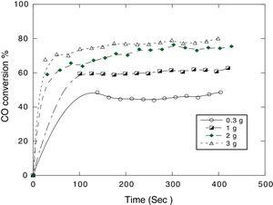 """Effect of catalyst mass on the CO oxidation at 300AoC at 300AoC and 5% CO initial flow rate over CuOY_""""CeO2Y_""""Fe2O3Y_""""Al2O3[128]."""