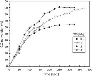 The conversion of carbon monoxide as a function of time for different weights of Fe2O3 samples with crystallite size 75nm at 400AoC (Copyright permission number 4513540034058) [5].