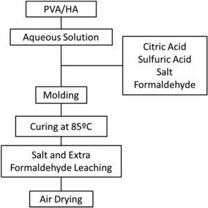 Flow chart of fabrication method of PVA/HA scaffolds.