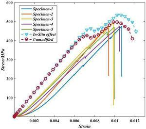 Simulations and tests' strain-stress curves of specimens [453/903/-453/03]s.