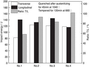 The impact toughness of Steels Nos.1–4 after quenching and tempering.