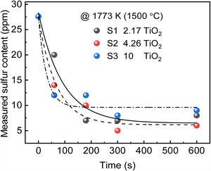 Changes of sulfur content in Ni-based alloy with reaction time at different slag compositions at 1773K.