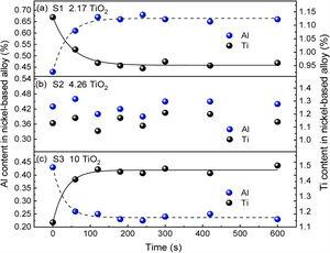 Variation of Al and Ti content for the oxidation of Ni-based alloy with different slag compositions (a) S1, (b) S2, and (c) S3 at 1773K.
