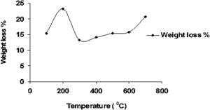 Weight loss during carbonization of NaOH-treated Maghara coal.
