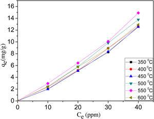 Effect of activation temperature on the adsorption capacity of produced AC for MB dye (10% NaOH of coal, 25 ± 2 °C).