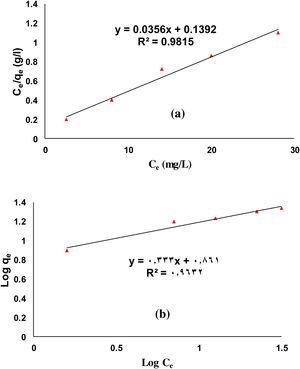 (a) Langmuir and (b) Freundlich isotherms of MB sorption onto AC prepared at the optimum condition of activation (NaOH concentration = 50%, carbonization temperature = 550 °C, NaOH/C ratio = 35/1, coal particle size =0.478 mm) at 25 ± 2 °C. 3.6. Adsorption mechanism.