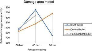 Damage area model for respective bullet types and corresponding pressure setting.