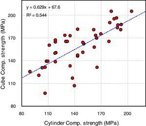 Relationship between compressive strengths measured from cubic and cylindrical specimens.