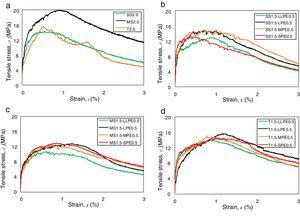 Tensile stress versus strain curves for (a) steel fibers with 2%, (b) SS1.5–PE0.5, (c) MS1.5–PE0.5, and (d) T1.5–PE0.5.