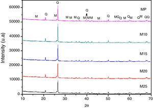 XRD patterns of samples MP, M10, M15, M20, and M25 sintered at 1200°C: (Q, quartz&#59; M, mullite).