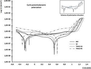 Cyclic polarization curves of the four zones of duplex stainless steel UNS S82441 in 0.6M NaCl solution: BM, SZ, TMAZ-AS, and TMAZ-RS.