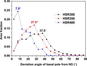 Variations in area fraction of grains as a function of deviation angle of their basal pole from normal direction of rolling plane of HSRed samples.