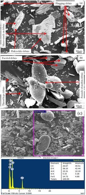 Worn debris of the composites with 15wt.% (a) coarse (b) fine garnet particle reinforced and (c) EDS analysis of wear debris generated from composite with fine size particle at 49N load.