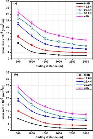Wear rate against the sliding distance of the composites with 5wt.% (a) coarse and (b) fine garnet particle reinforced.