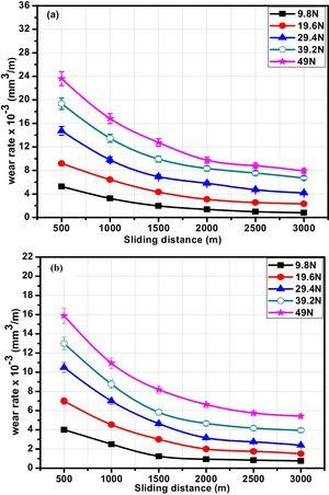 Wear rate against the sliding distance of the composites with 15wt.% (a) coarse and (b) fine garnet particle reinforced.