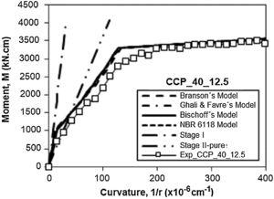 Comparison between the different analytical models studied in the beam CCP_40_12.5.