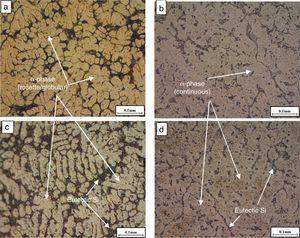 OM microstructure images of mechanical stirred (a) run 2 (c) run 4 and after thixoforming/MT6 (b) run 2 and (d) run 4.