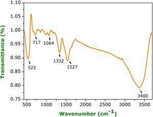 FTIR spectra of Y2O3 decorated ceria nanorods.